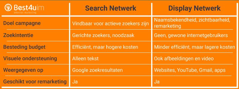 search adverteren of display adverteren tabel