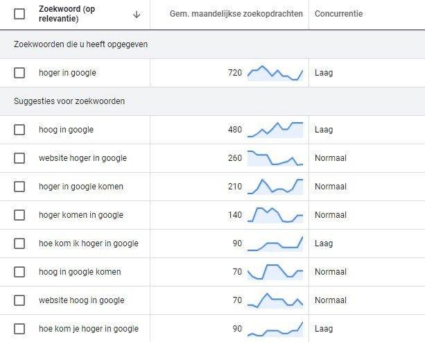 zoekwoorden analyse